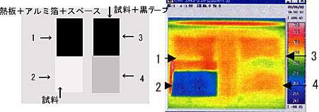 炭フローリング畳に使用されている炭畳表のテスト結果