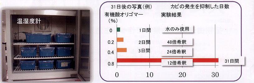 畳合カビ剤:有機オリゴマーを用いた抗カビ試験