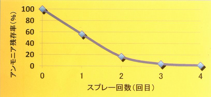 畳防カビ剤 アンモニア残存率
